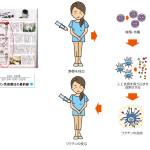 週刊女性自身掲載 ガン免疫治療法