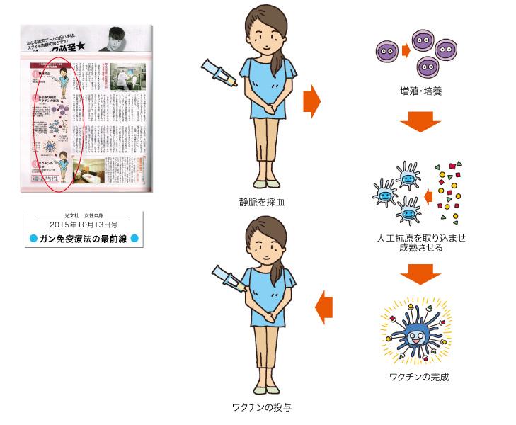 ガン免疫治療
